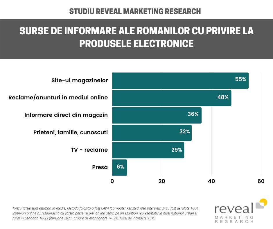Reclamele online, sursa principală pentru tineri de informare asupra produselor electronice