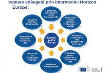 Europa verde și digitală - Cercetare și inovare Orizont 2021-2027
